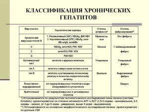 Разновидности хронических гепатитов